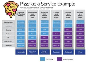 Updated infographic for Pizza as a Service analogy