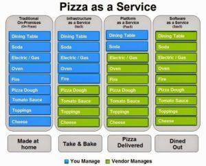 Original Pizza as a Service infographic