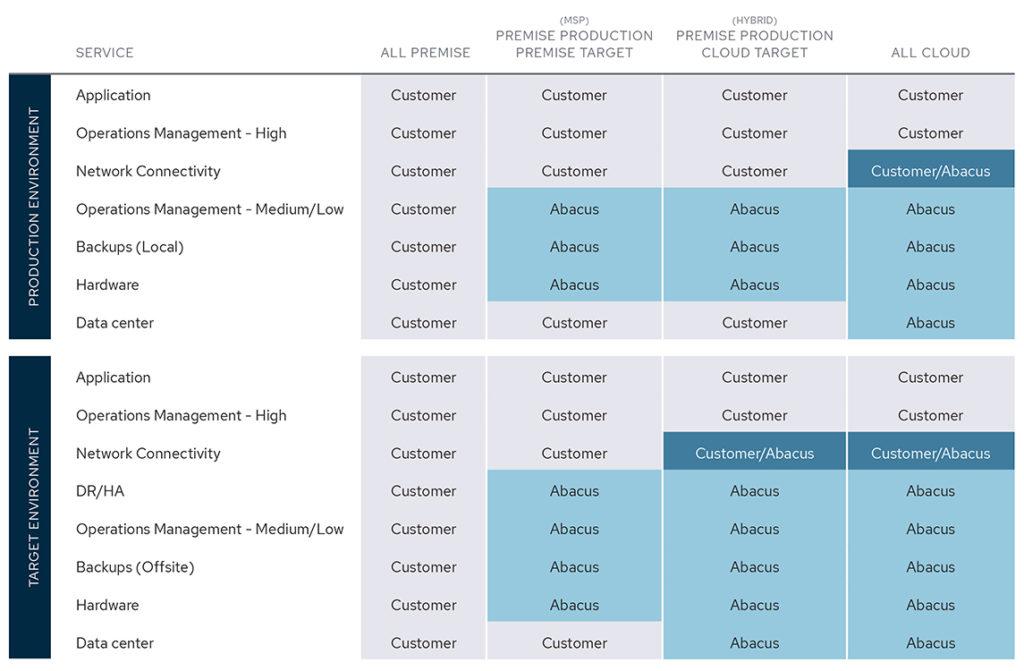infographic of Abacus Responsibility Matrix